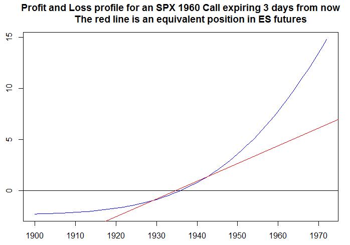 Convex PnL for SPX
