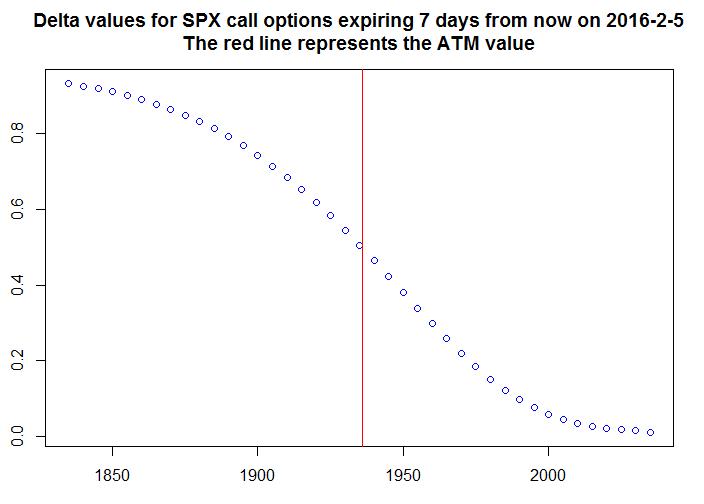SPX call deltas