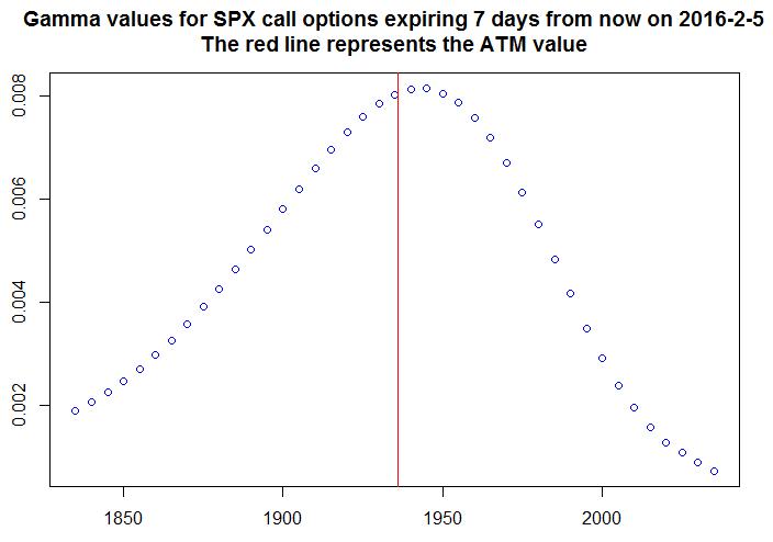 Gamma for SPX calls