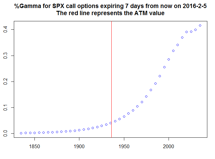 Relative Gamma for SPX calls