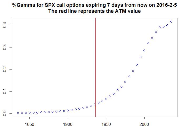 Relative Gamma for SPX calls