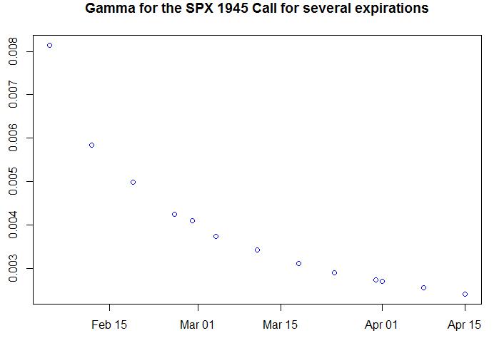 Gamma per expiration